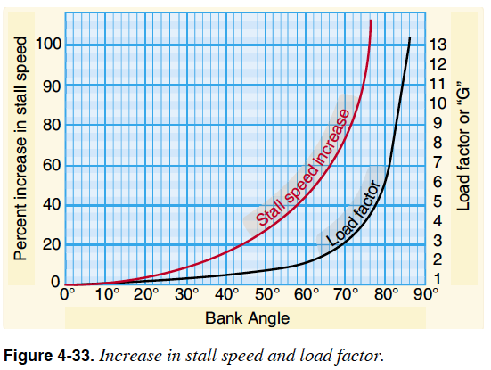 Stall speed and load factor - Pilot's Handbook of