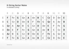 Music Instrument 4 String Bass Guitar Fretboard Diagram