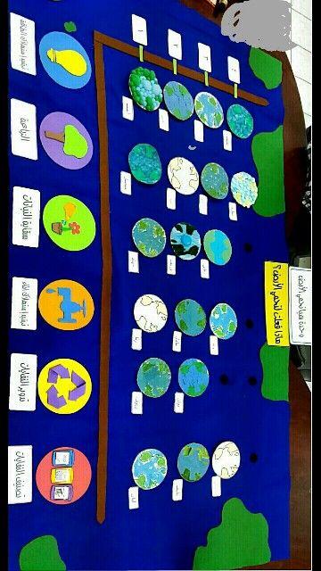 لوحة إعلان لوحدة هيا نحمي الأرض عبارة عن رسم بياني يحوي رموزا لبعض