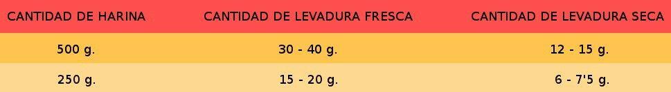 Equivalencia Levadura Fresca Y Seca Boarding Pass