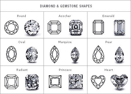 Diamond Shape Chart Products I Love Pinterest Shapes - diamond chart