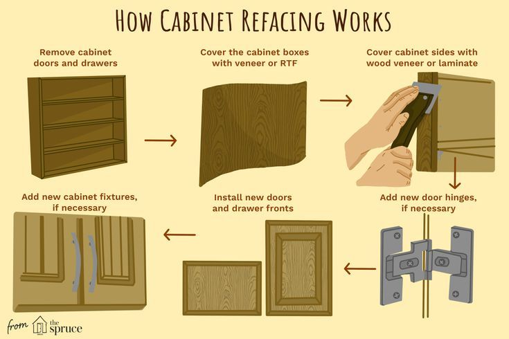 How Refacing Can Renew Your Cabinets (With images ...
