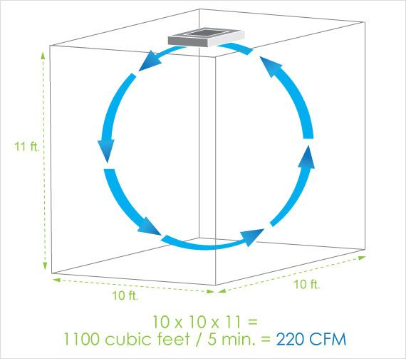 Bathroom Fan Cfm Calculator | Home Inspiration