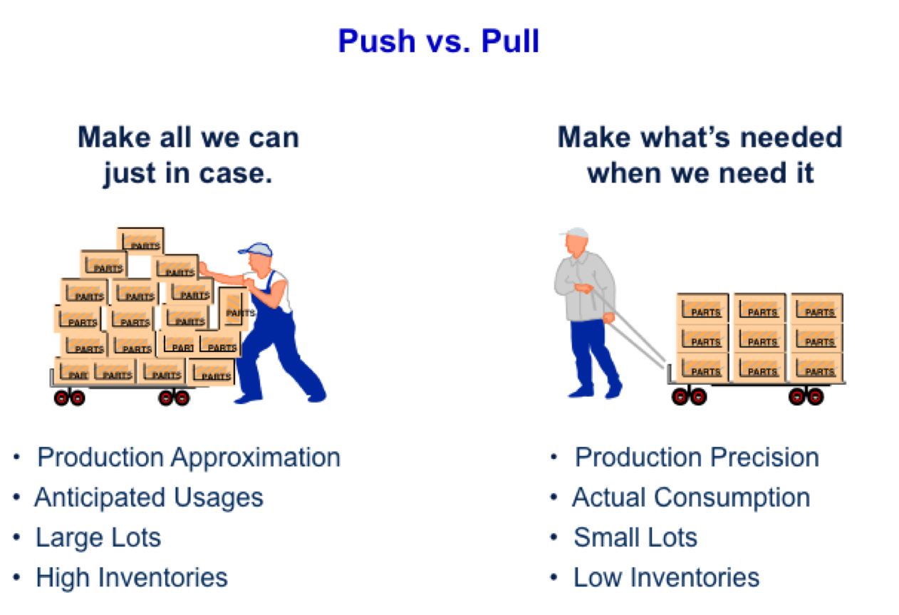 Lean Manufacturing Amp Sixsigma Pull System Lean Six