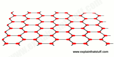 A crystal lattice of graphene, showing the 2D flat structure