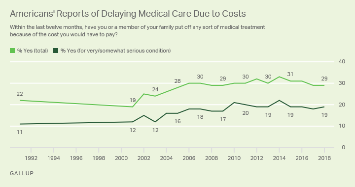 Rationing Care In America Cost Implications Getting To Universal Health Coverage With Images Medical Treatment Medical Care Care