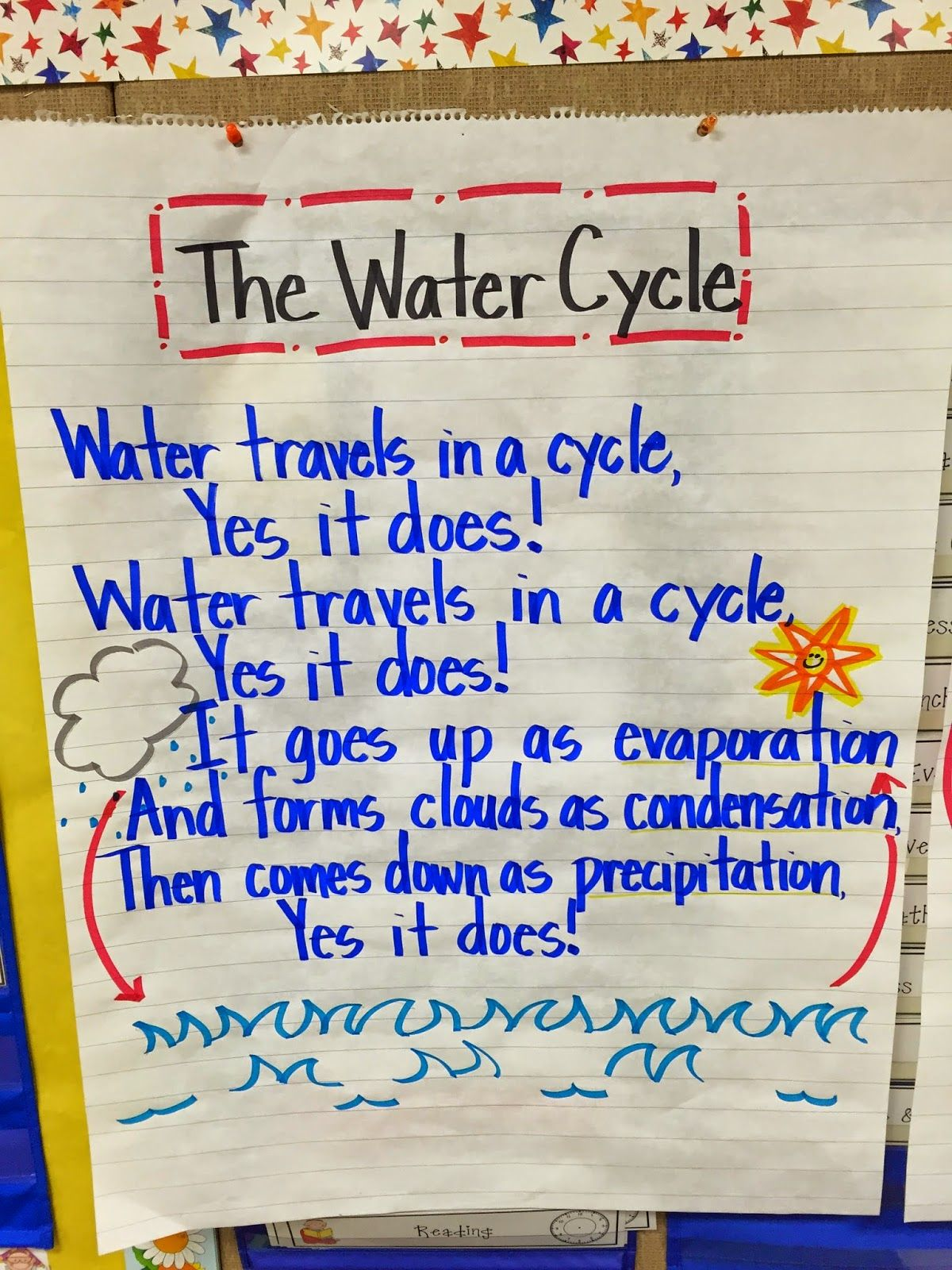 Water Cycle First Grade Fanatics