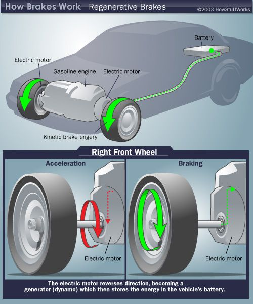 How Regenerative Braking Works | Diagram and Electric vehicle