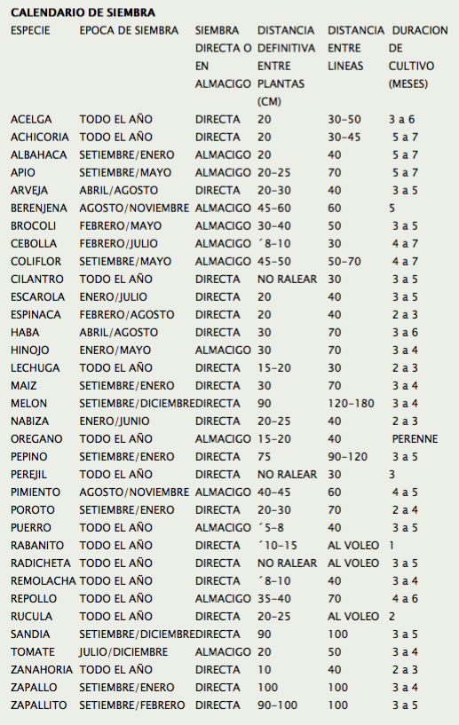Calendario de siembra argentina plantas irma for Viveros frutales chile