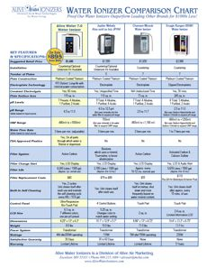 Comparison chart of water ionizer features  cost for leading brands also rh pinterest