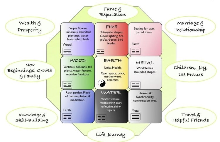 Feng shui garten bagua  Abbildung von Bagua Raster - fünf Elemente und Lebensaspekte | Piha ...