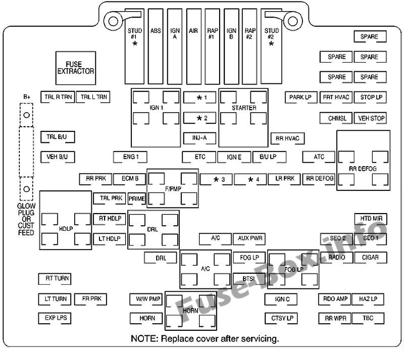 Under Hood Fuse Box Diagram Chevrolet Silverado 1999 2000 2001