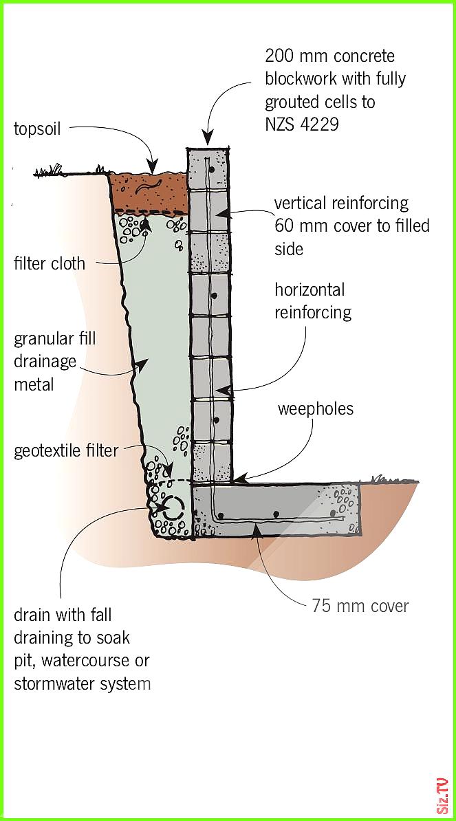 Water Retaining Wall Design Calculations Several Stumped Will Be Left By The Subje En 2020 Fondations De Maison Mur De Soutenement Amenagement Jardin Terrasse Piscine