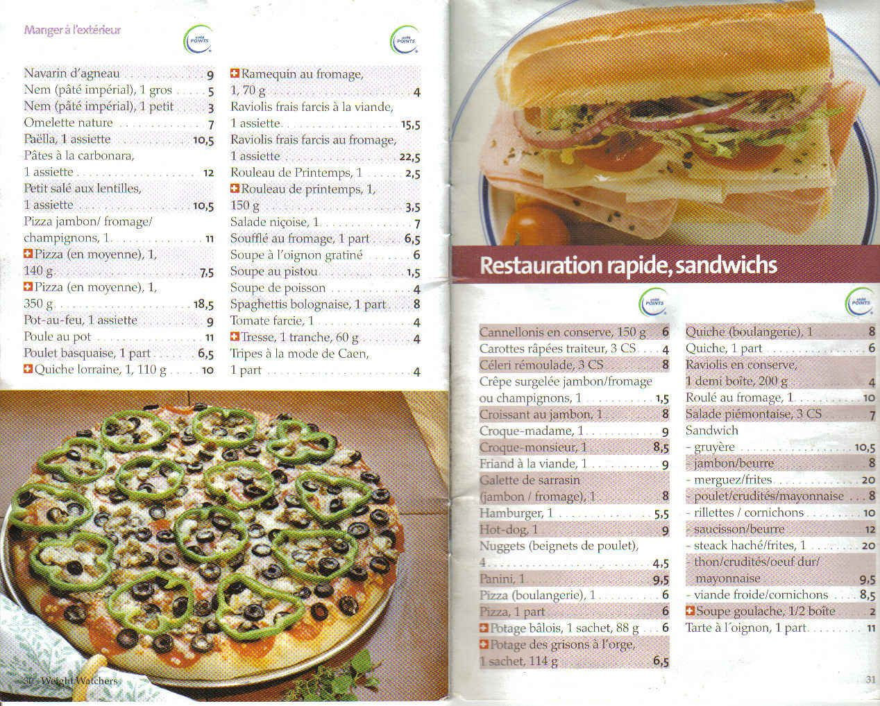 Populaire Liste des points Weight Watchers restauration rapide et sandwichs  EU16