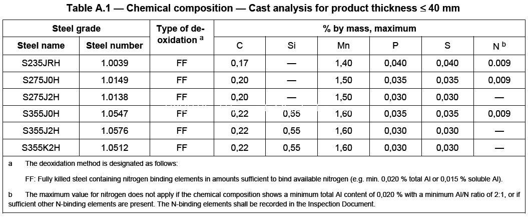 s355joh steel pipe mechanical properties, s355joh steel tube - property valuation report