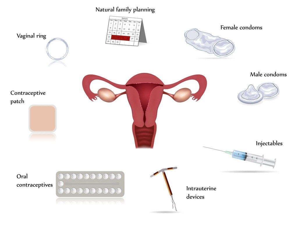 وسائل منع الحمل الأكثر ضررا بالبيئة Greenarea Me Types Of Birth Control Contraception Methods Birth Control