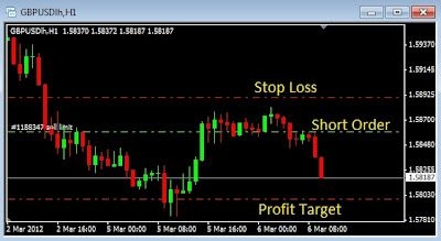 Pair trading forex day trading strategies