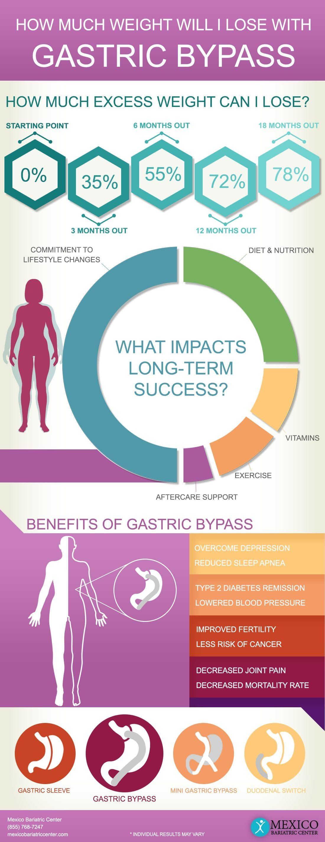 How Much Weight Will I Lose With Gastric Bypass Surgery ...