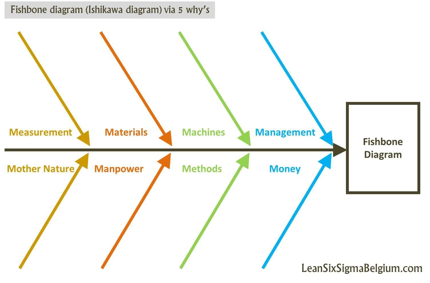 medium resolution of fishbone analysis innovation google search