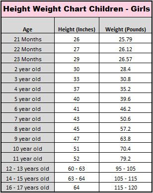 Superb Girl Child Average Height U0026 Weight Chart Well Riley Is A Giant!!! @Malorie  Lucich Lucich Gibbsu0027 Heck