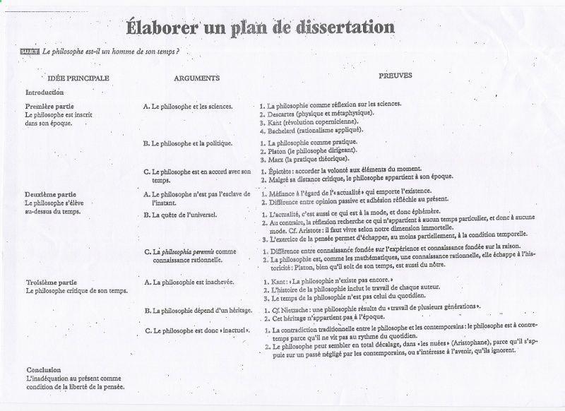 Elaborer Un Plan De Dissertation Study Tip How To Exemple