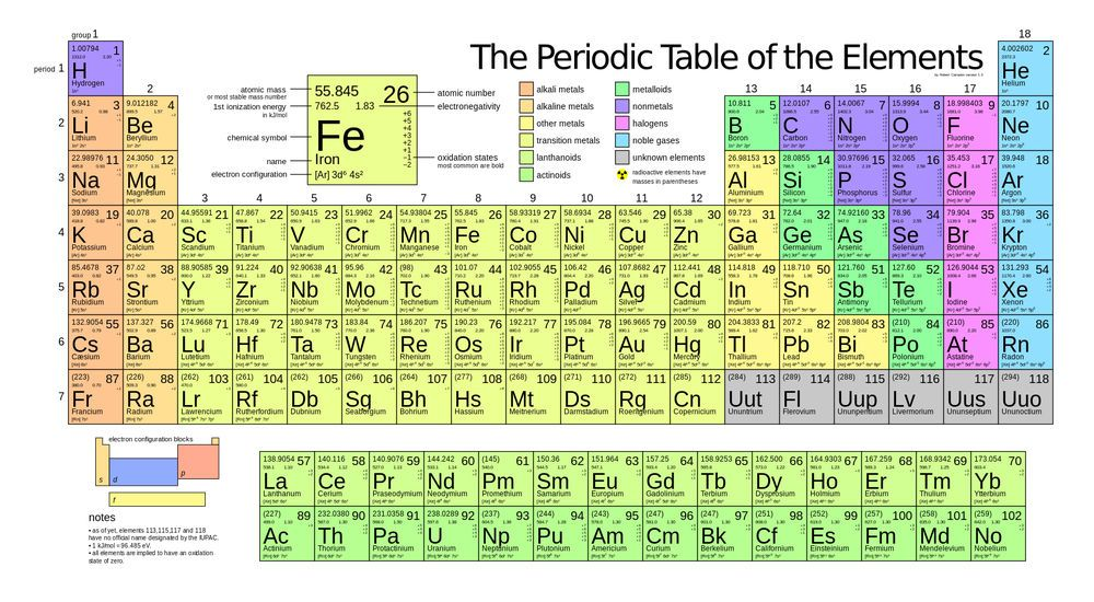 This periodic table of elements is now outdated Science - new periodic table image
