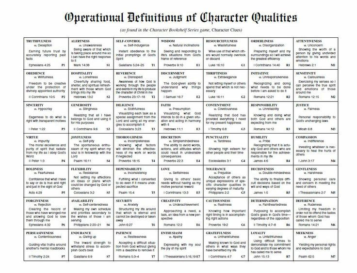 christian character traits Character Qualities Character - positive character traits