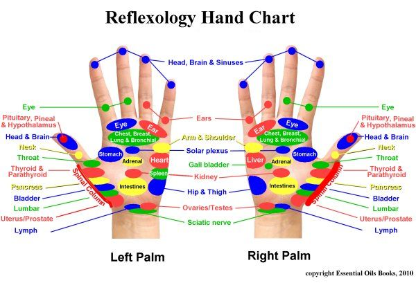 ReflexologyHands  http://www.everythingessential.me/Hints/Reflexology.html#page=page-3