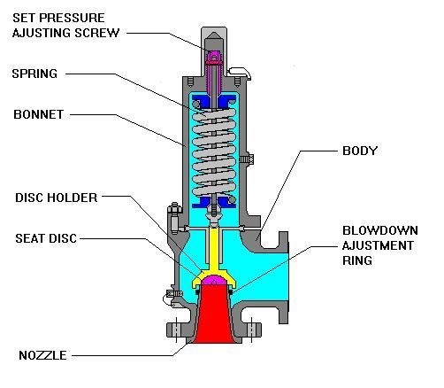 Conventional Spring Loaded Safety Relief Valve Advantages