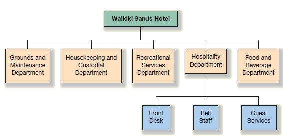 Abundant Hotel Staff Organizational Chart 2019 Organizational Chart Hotel Staff Chart