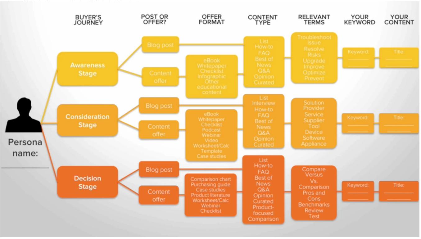 Hubspot Map contenido Inbound Marketing