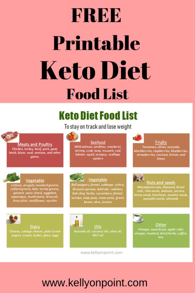 Keto Diet Food List Beginners Printable - Kelly On Point ...