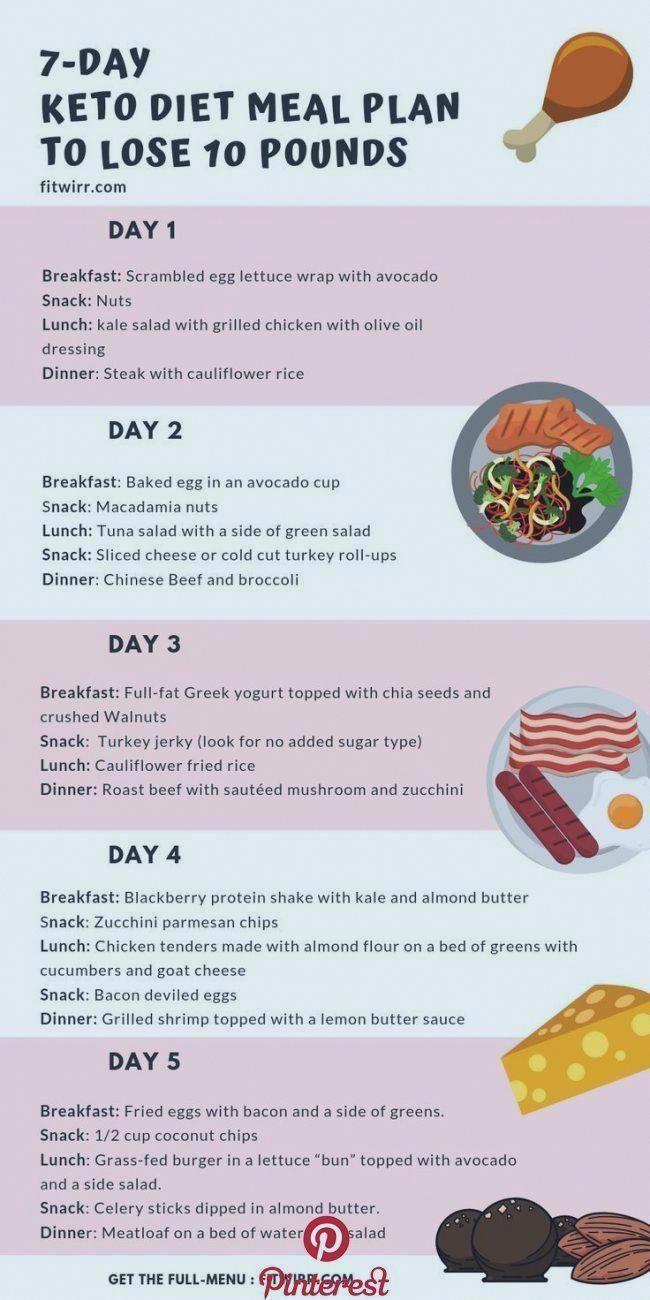 Keto Diet Menu 7 Day Keto Diet For Beginners Forbeginners Keto Ketoforbeginners Menu Ketosmoo Ketogenic Diet Meal Plan Keto Diet Food List Keto Diet Menu