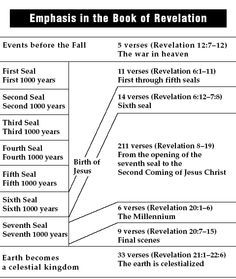 Book of revelation timeline chart bing images also end times events rh pinterest