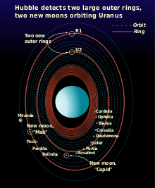 Schematic of the Uranian moon–ring system - Wikipedia | All