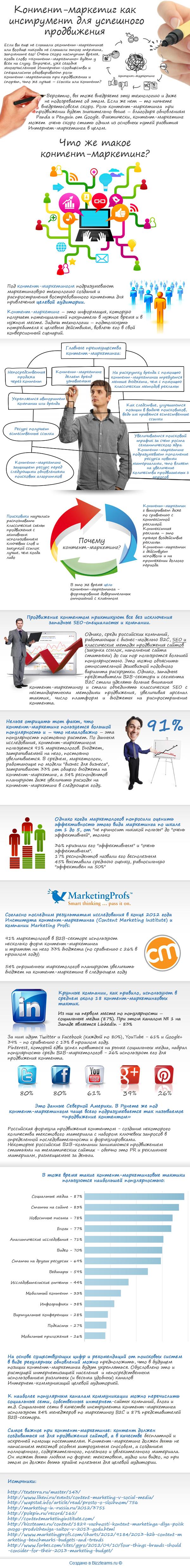 Инфографика: контент-маркетинг как инструмент для успешного продвижения