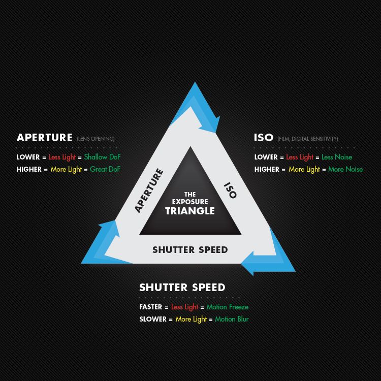 What Is Exposure An Adventure In Aperture Shutter Speed And Iso
