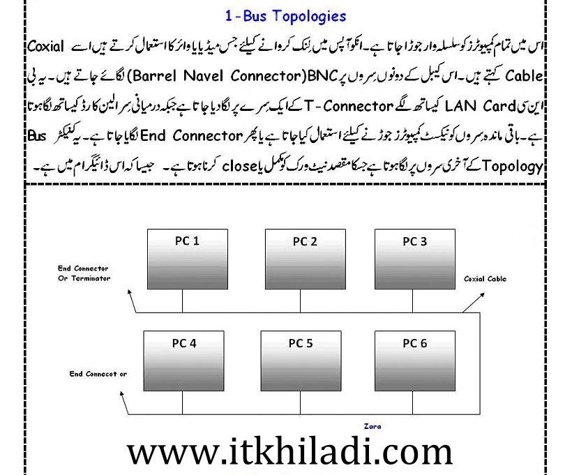 Bus topology in urdu | Learn Networking In Urdu | What is