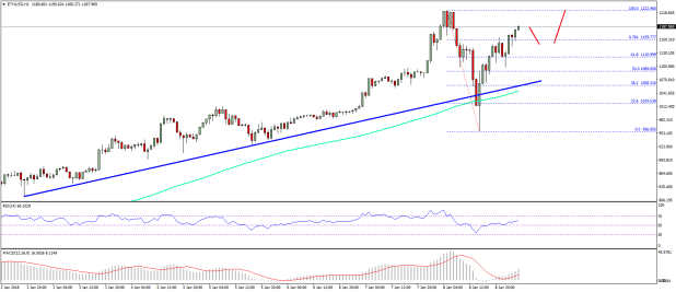 Technical Resumes Ethereum Price Technical Analysis Ethusd Resumes Uptrend  January .