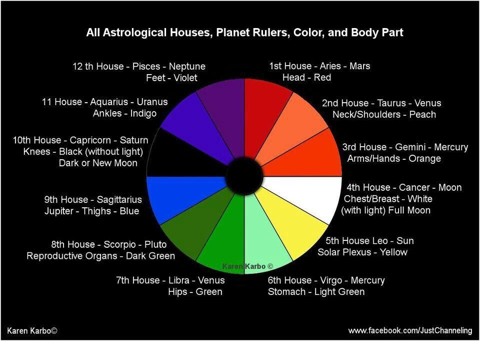 dohazování Telugu astrológia