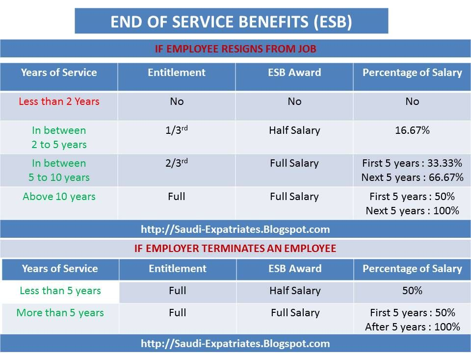 End Of Service Benefits In Saudi Labor Law Service Service Awards Government Website
