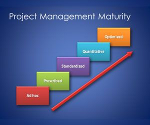download free maturity model template for project management, Powerpoint templates
