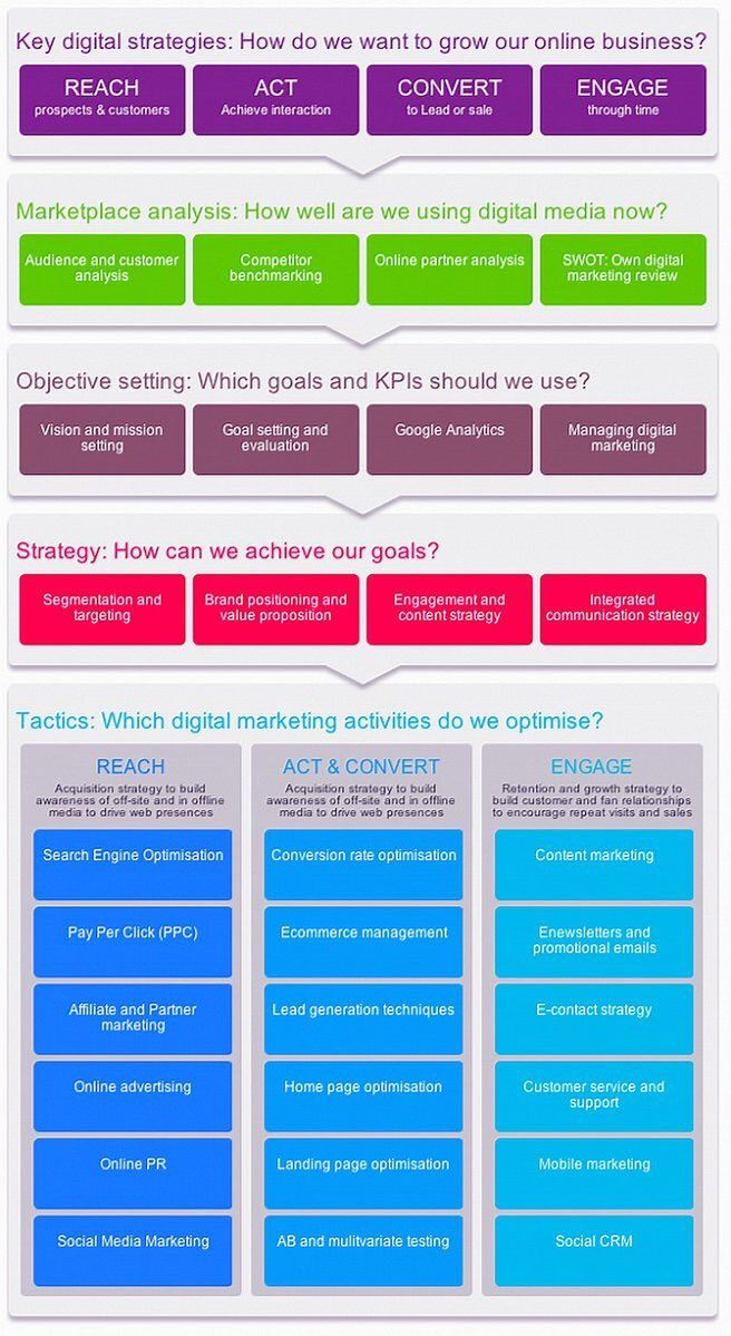 The Digitalmarketing Planning Framework Infographic Via