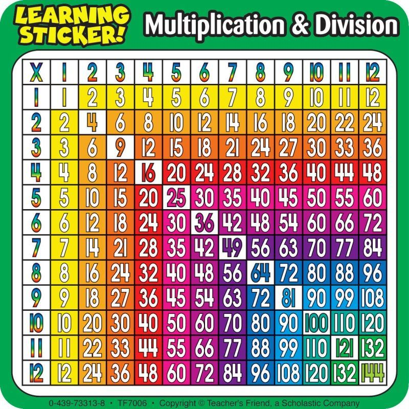 Multiplication table Another great colorful quick sheet to help - multiplication table