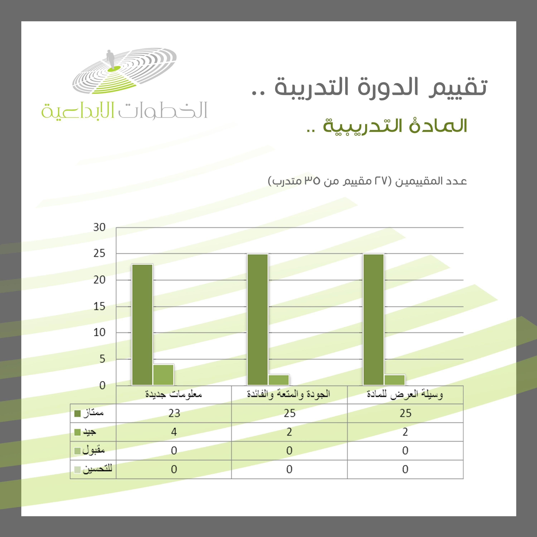 تقييم المادة التدريبية Bar Chart Chart