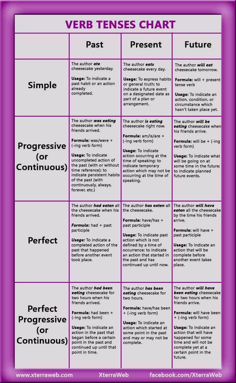 Verb tenses chart past present future simple progressive continuous perfect also author resources  writing tips pinterest rh