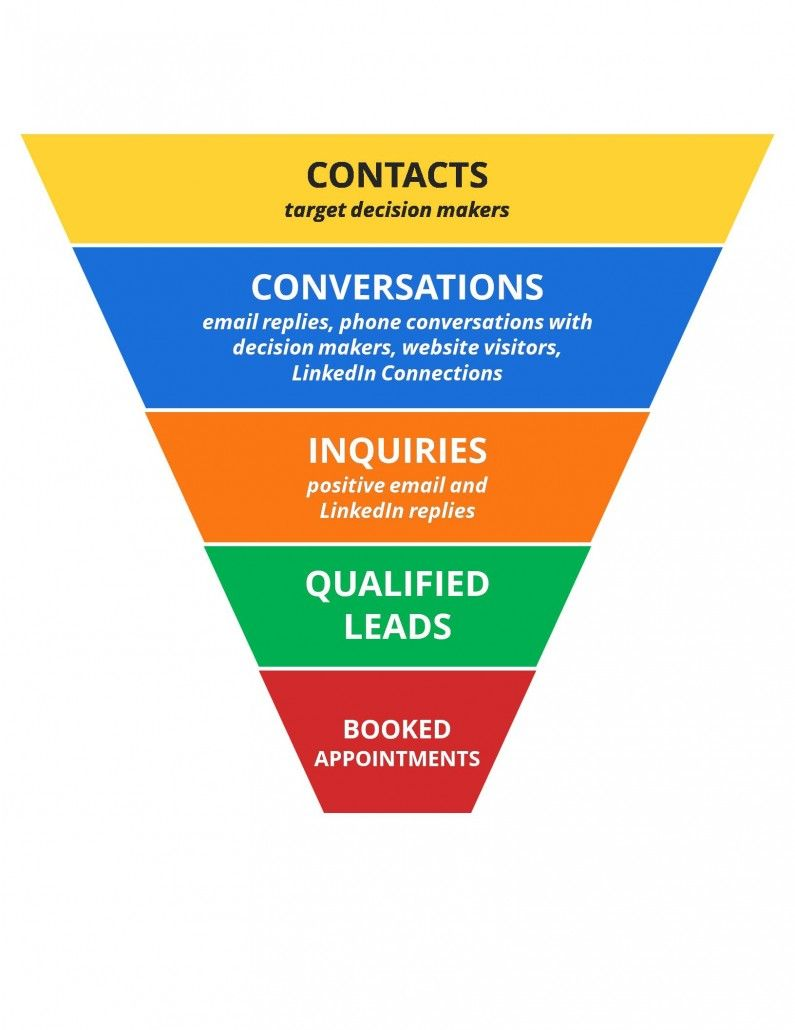 Case Study Turning Targets To Sales Ready Leads With A 50 Shorter Lead Nurturing Cycle Lead Nurturing Led Nurturing
