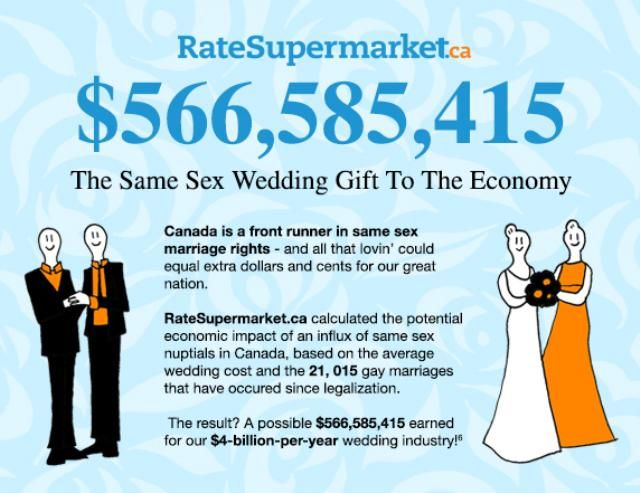 566585415 The Same Sex Wedding Gift To The Canadian Economy
