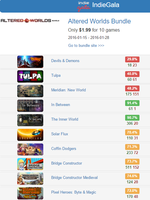 Altered Worlds Bundle - from @IndieGala   10 games for $1.99  Rates: http://www.steamhits.com/Bundle/Bundle/1024  #bundles #games #steam