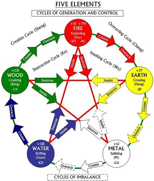 Five Elements Chinese Astrology The Strong Pastime Astrology